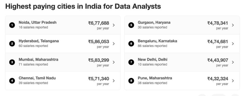 Median Data Analyst Salary in India