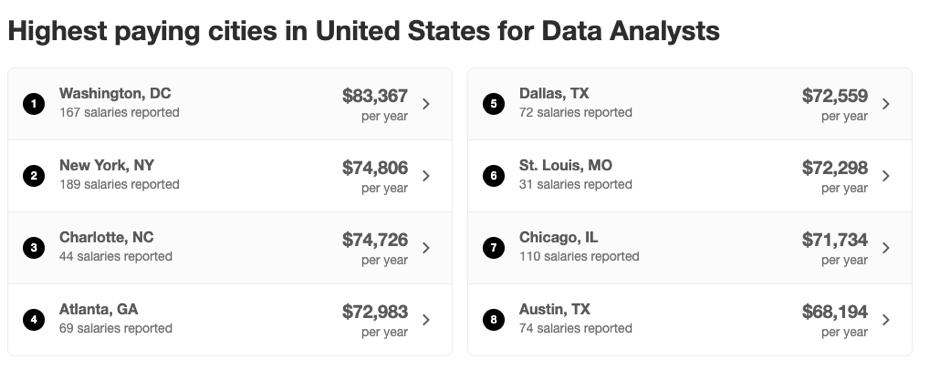 Average Data Analyst Salary in US