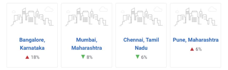 Data Analyst Salary in Bangalore, India
