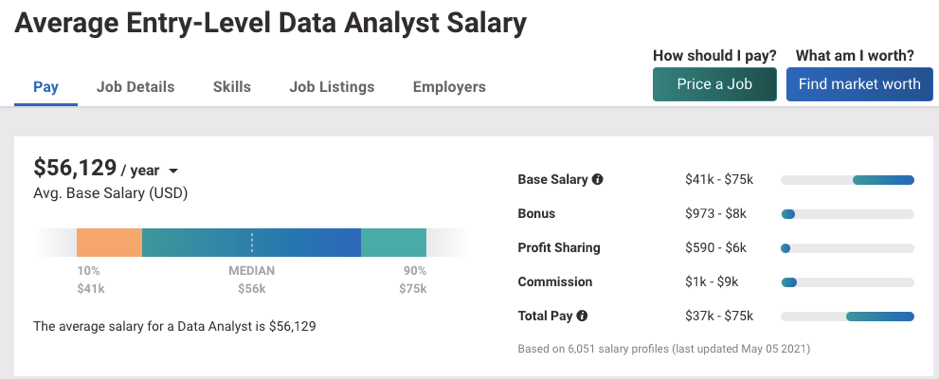 Data Analyst Salary at Entry Level