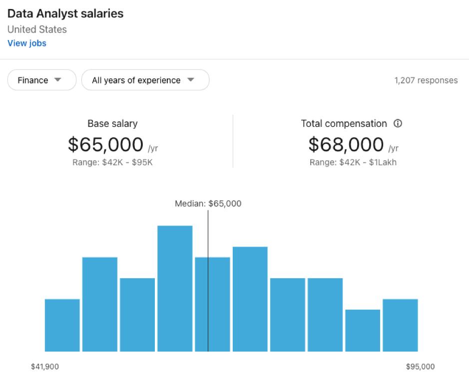 Finance Data Analyst Salary