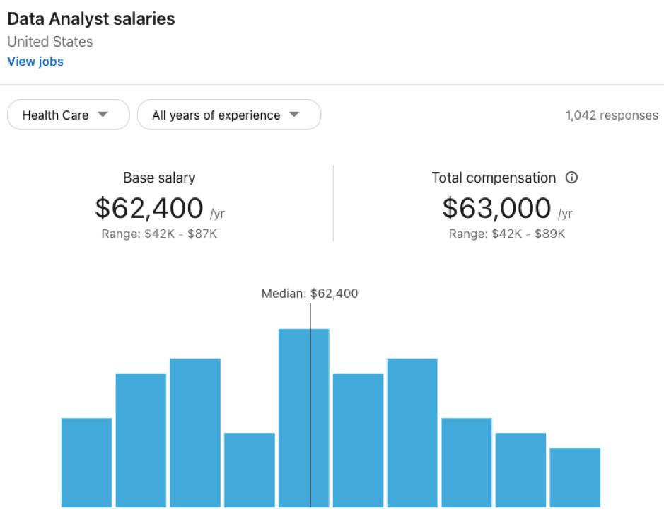 Healthcare Data Analyst Salary_Clinical Data Analyst Salary