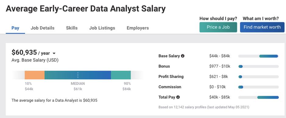 Junior Data Analyst Salary