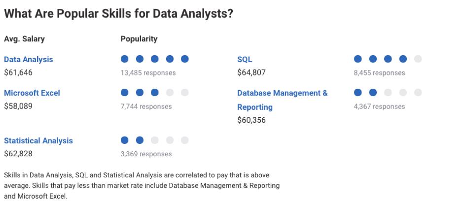 Data Analyst Salary Based on Skillset
