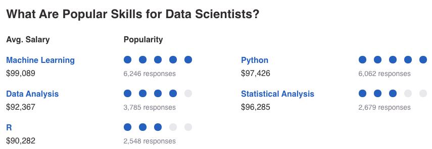 Median Data Scientist Salary based on Skills