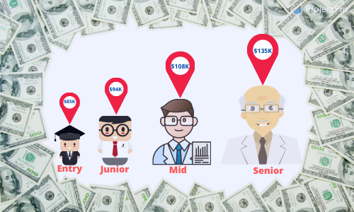Data Scientist Salary By Experience
