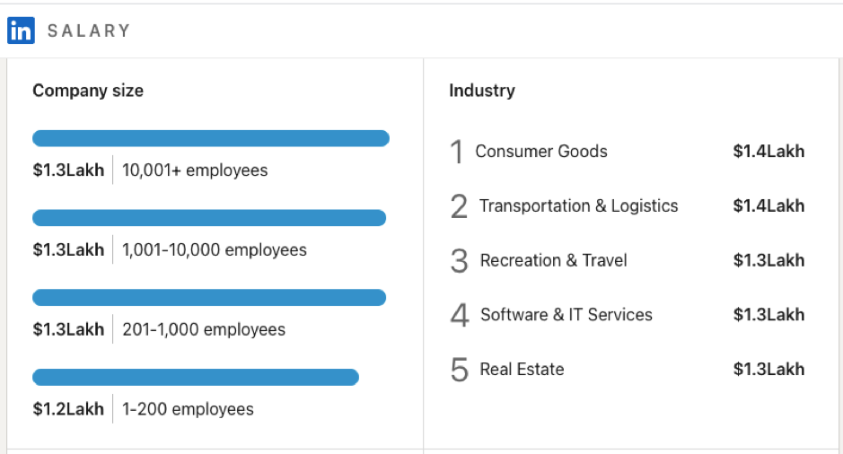 Data Scientist Salary -By Industry