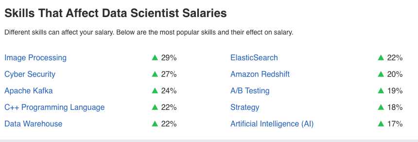 Skills That Can Get You A Higher Data Scientist Starting Salary