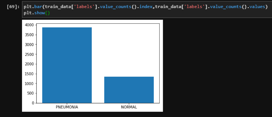 Python Image Classification CNN_Labels Distribution