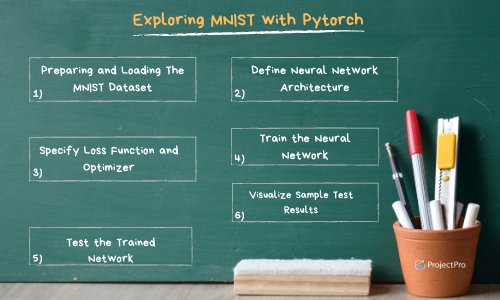 Exploring MNIST Dataset with Pytorch to Train an MLP