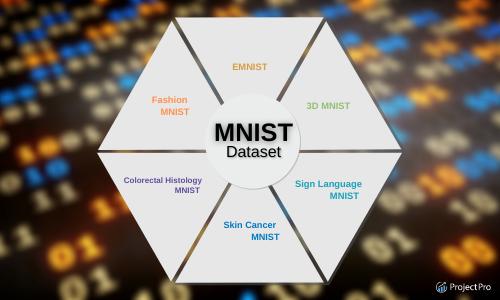 Types of MNIST Dataset