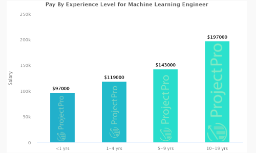 Machine Learning Engineer Salary By Experience