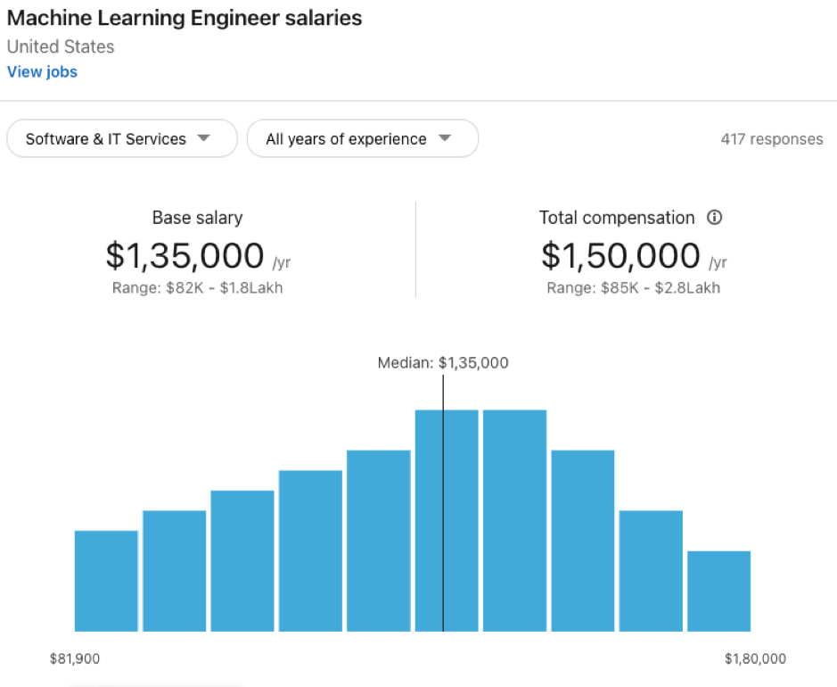 Machine Learning Engineer Salary By Industry