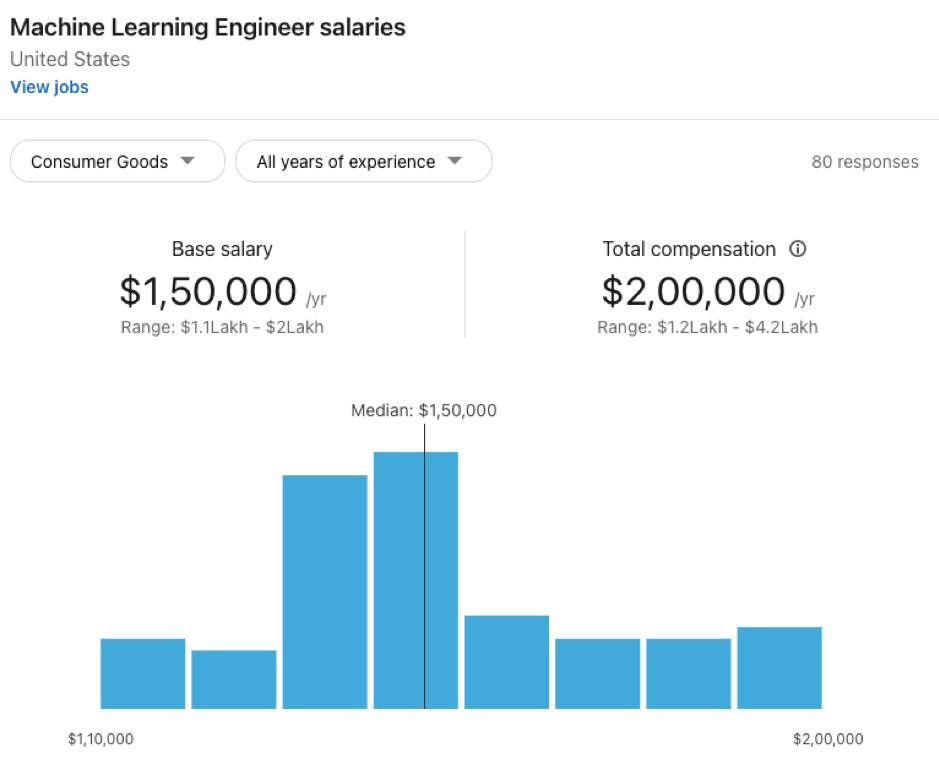 ML Engineer Salary Top Paying Industries