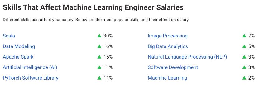 Machine Learning Engineer Salaries Based on Skills