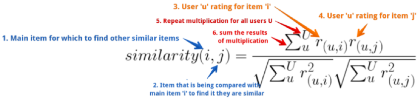 Calculating Similarity Model Based Recommender Systems