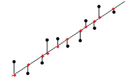 Loss Function in Regression Analysis