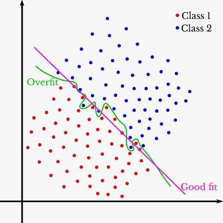 Model Overfitting in Regression Analysis