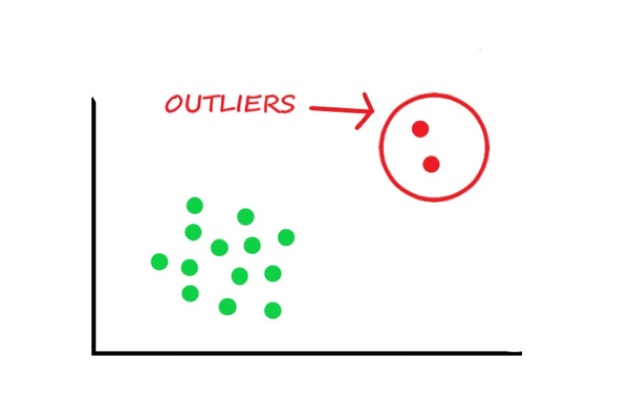Outliers in Regression Analysis