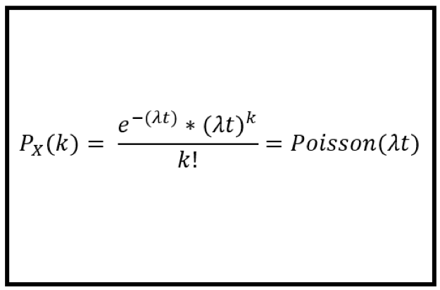 Poisson Regression Analysis Equation