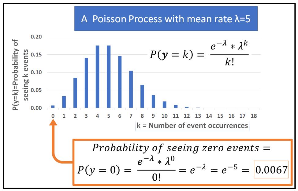 Poisson Regression Analysis