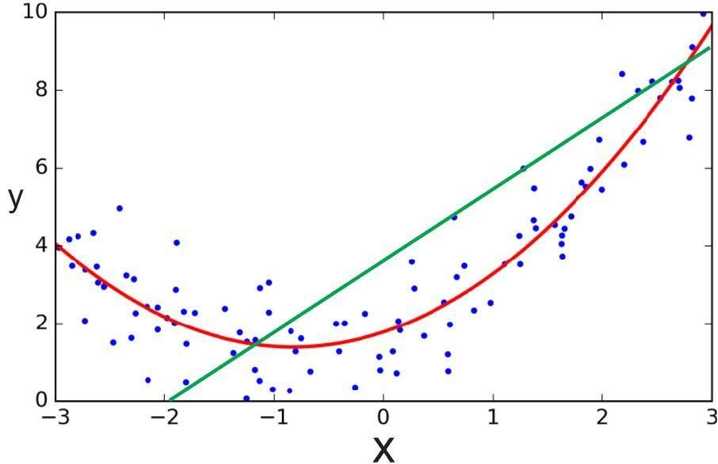 Polynomial Regression Analysis