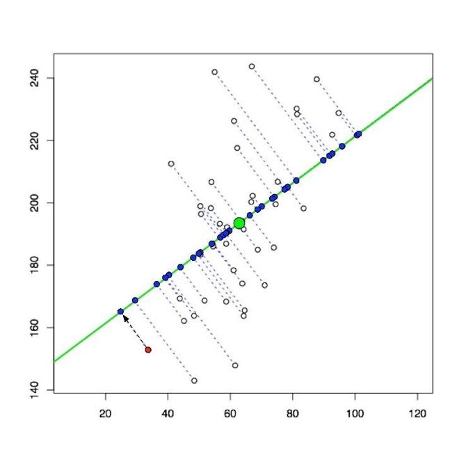 Principal Component Regression Analysis