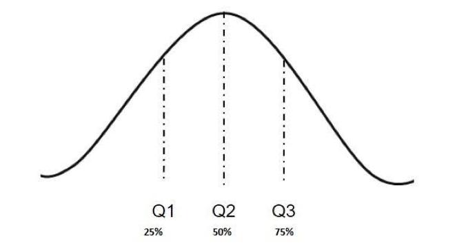 Quantile Regression Analysis