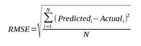 Ridge Regression Analysis -Loss Function RMSE