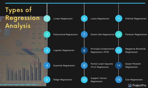 Types of Regression