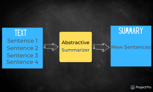 Abstraction Based Text Summarization