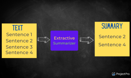 Extraction Based Text Summarization