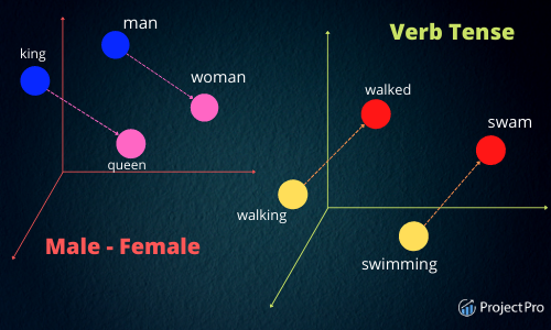 What are Word Embeddings
