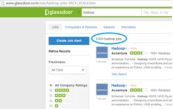 Big Data Hadoop Jobs for Freshers and Experienced