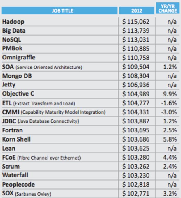 Big Data Hadoop Jobs Salary
