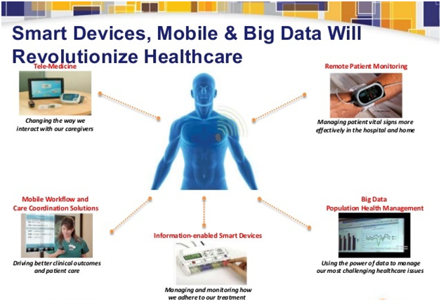 Big Data in Healthcare for Monitoring Patient Vitals
