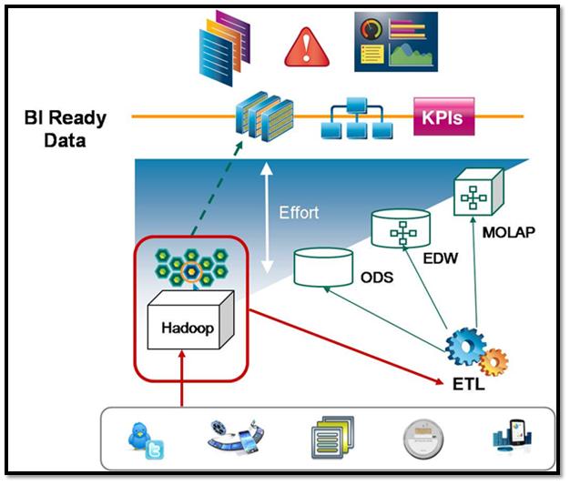 Big Data Meet Business Intelligence