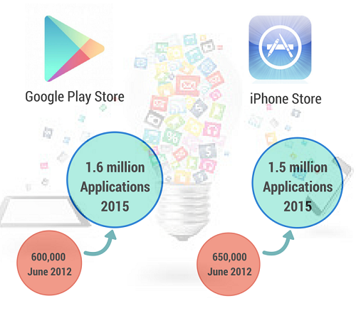 Number of Android and iOS Apps as of 2015