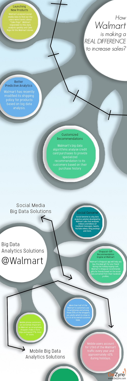 Big Data Analytics at Walmart