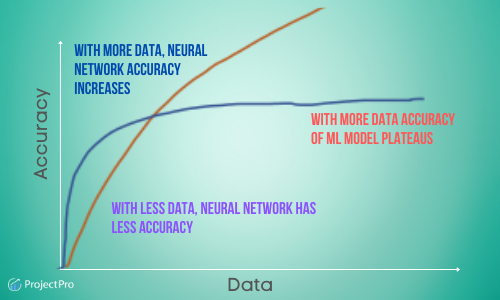 Deep Learning vs Machine Learning Accuracy