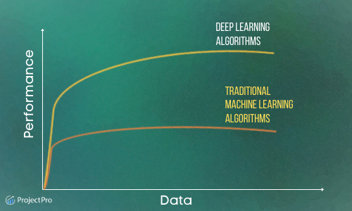 Machine Learning vs Deep Learning_Data Dependencies