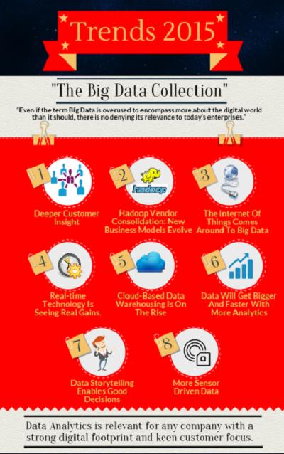 Latest Trends in Big Data Analytics