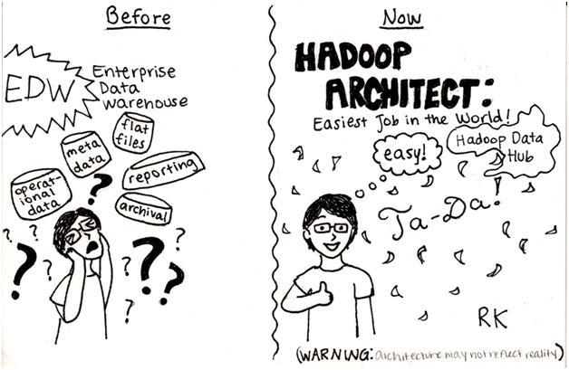Best Online Hadoop Training
