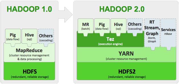 Hadoop 1.0 vs Hadoop 2.0
