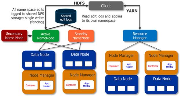 Hadoop 2.0 Architecture