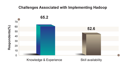 Hadoop Skills Gap