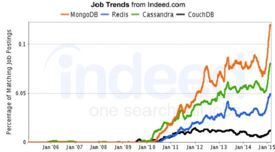 NoSQL Databases Job Trends
