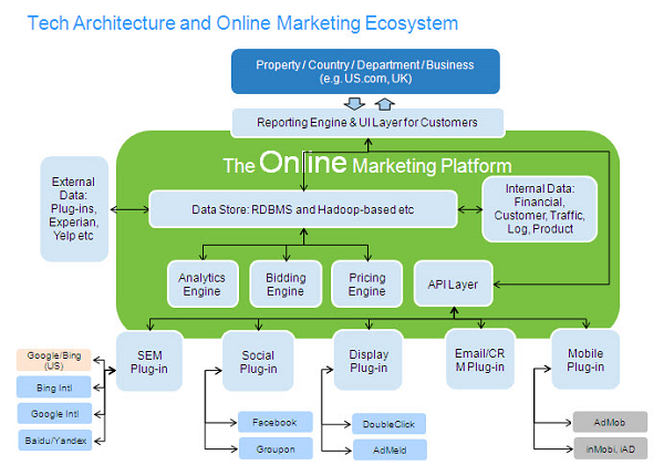 Walmart Big Data Analytics Ecosystem