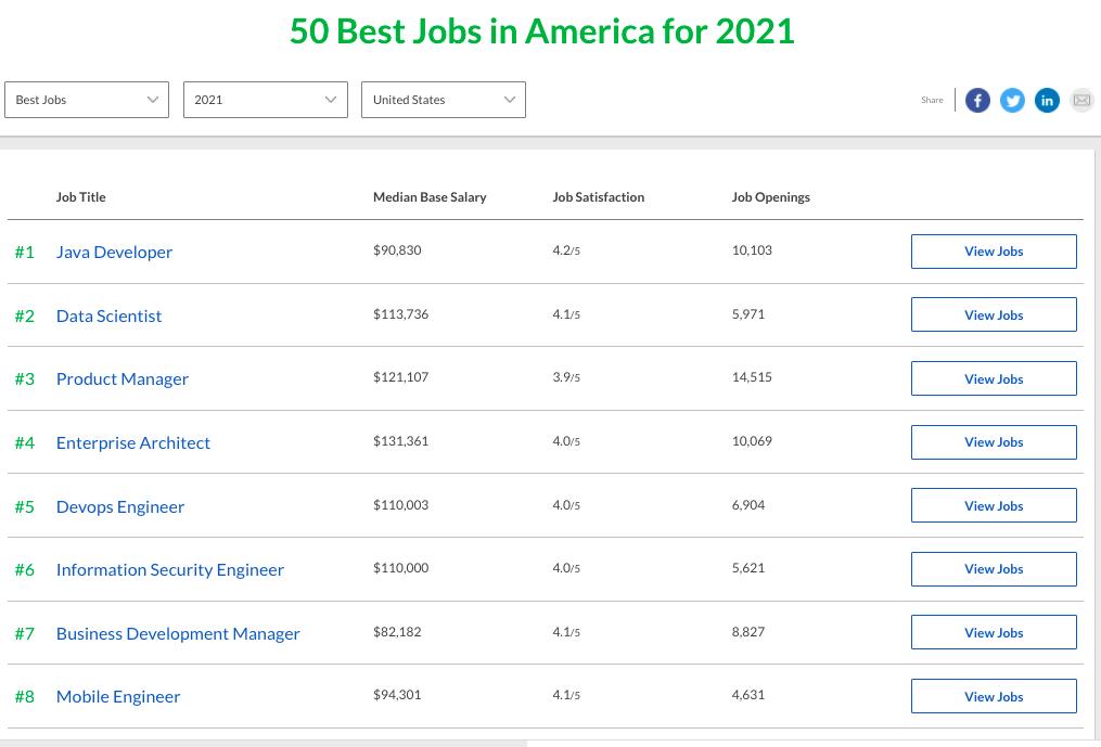 Data Science Jobs 2021