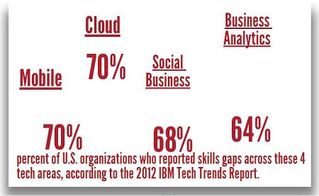 Big Data Job Skills Gap